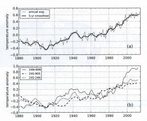 Fig 1.a Globalt årlig avvik fra gjennomsnittet i 1951 - 1980. (grå= årlig, svart =glattet) 1.b Glattet avvik fra gjennomsnittet i 1951 - 1980 for de 3 regionene av planeten