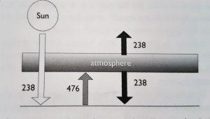 Illustrasjon av drivhuseffektem
