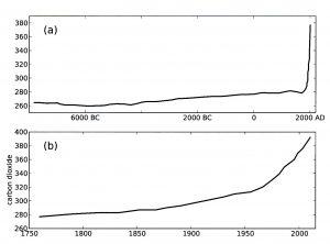 Mengden CO2 i atmosfæren i de siste 10000 år og de siste 250 år