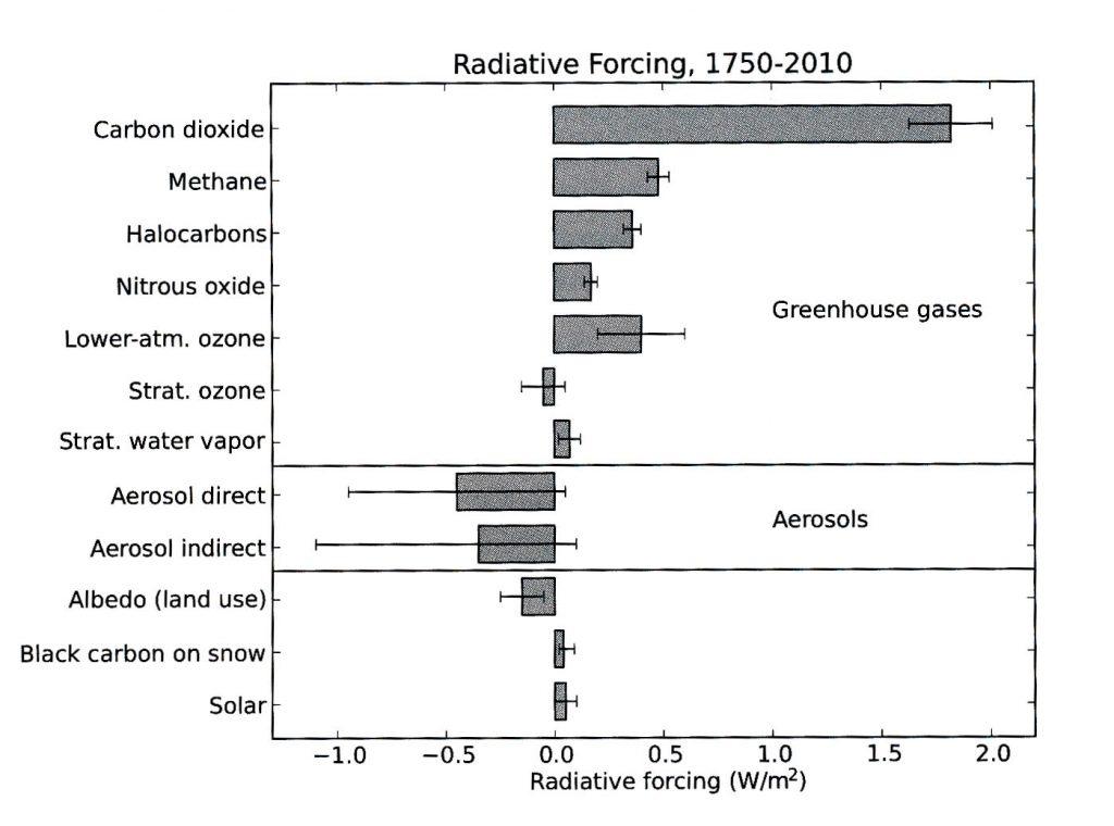Strålingspådrag fra menneskers aktivitet fra 1750 - 2010