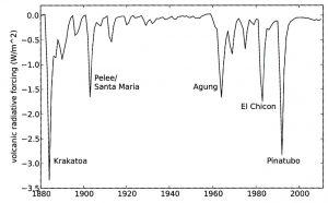 Strålingspådrag fra vulkaner fra 1880 - 2011