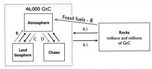 Utveksling av CO2 mellom bergarter og resten av jorden inkludert menneskenes påvirkning.