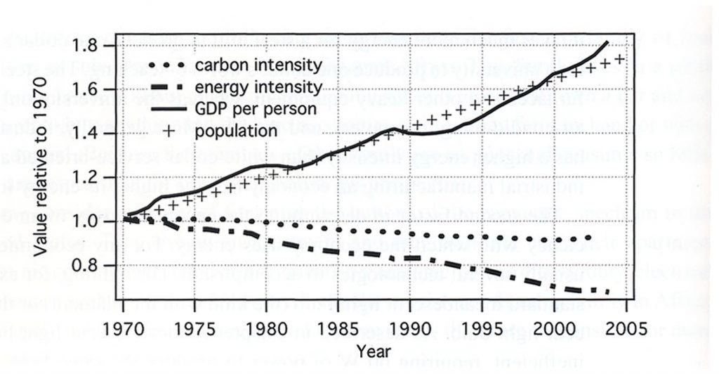 Endring i faktorer som påvirker drivhusgassutslipp fra 1970