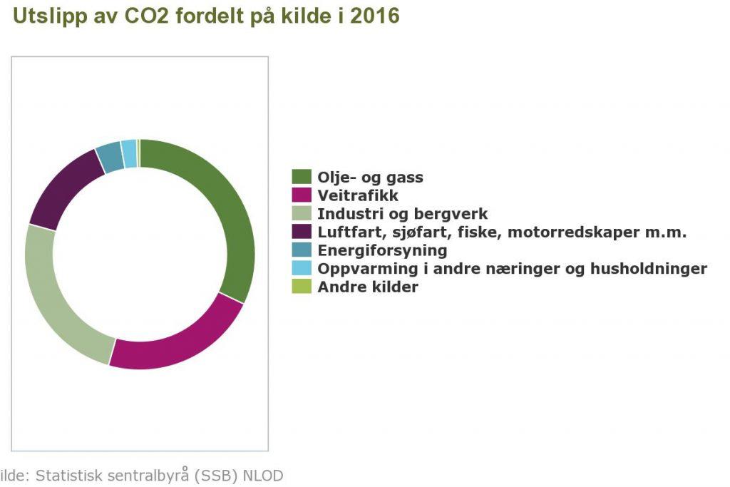 CO2 utslipp fordelt på kilde fra Norge i 2016.jpeg